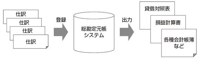 総勘定元帳システムのイメージ