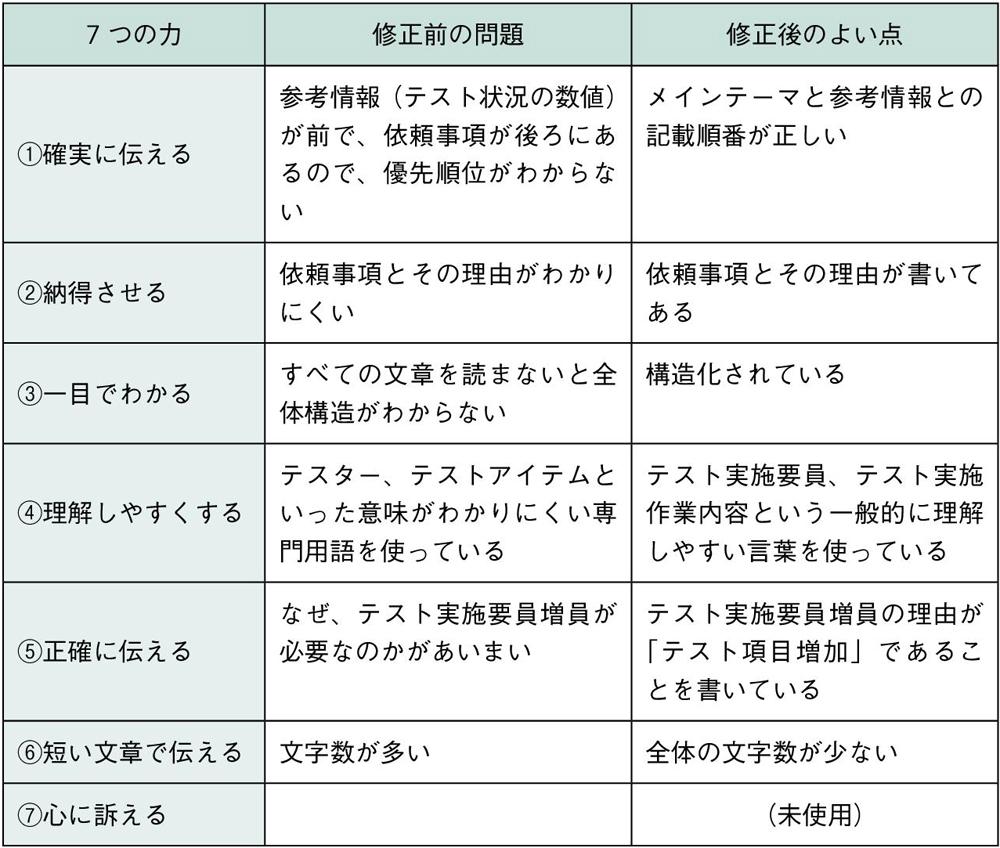 表1.1 依頼文の修正前と修正後の違い