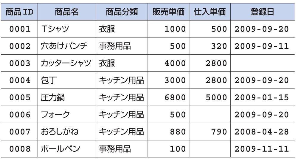 表1-1 リレーショナルデータベースのデータのイメージ
