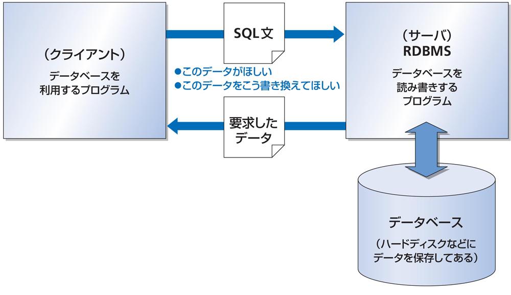 図1-3 RDBMSを利用する際のシステム構成(クライアント/サーバ型)