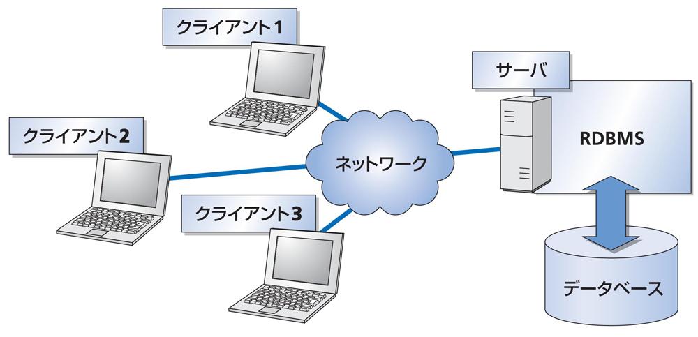 図1-4 ネットワーク経由で1つのデータベースを複数のクライアントから利用できる