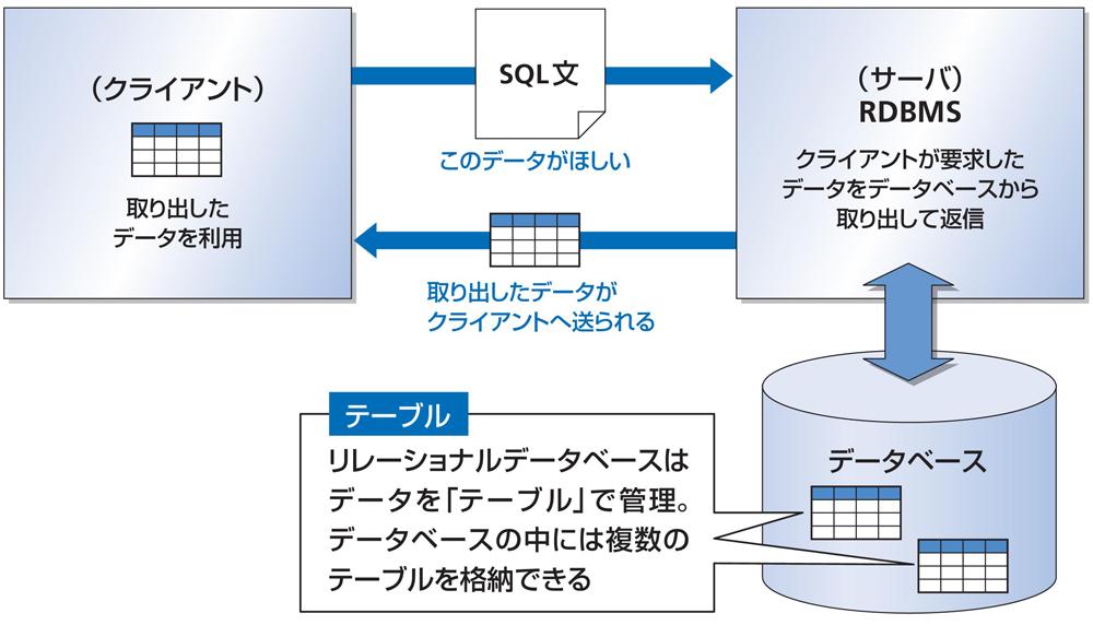 図1-5 データベースとテーブルの関係