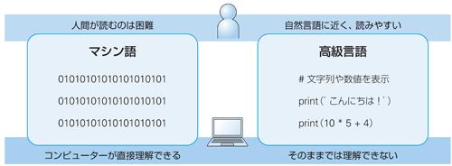 図1.1 マシン語と高級言語