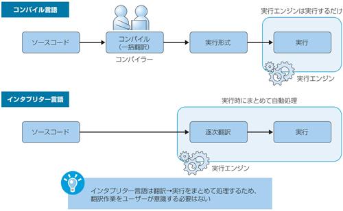 図1.2 コンパイル言語とインタプリター言語