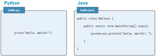 図1.3 「Hello , World!!」と表示するコード:PythonとJava