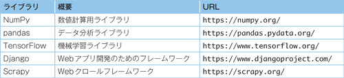 表1.1 Pythonで利用できる有名なライブラリ