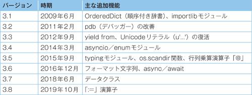 表1.2 Python 3の新機能