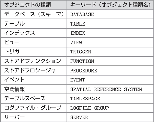 表3.2 主なデータベースオブジェクト