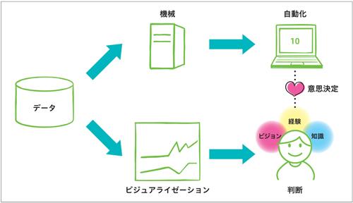 図1.7 意思決定主体とデータ活用の方法