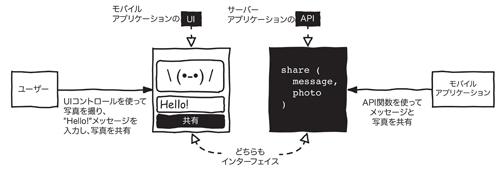 図1-2:アプリケーションのUIとAPIの比較