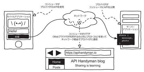 図1-3:Web APIはHTTPプロトコルで利用できるリモートAPIである
