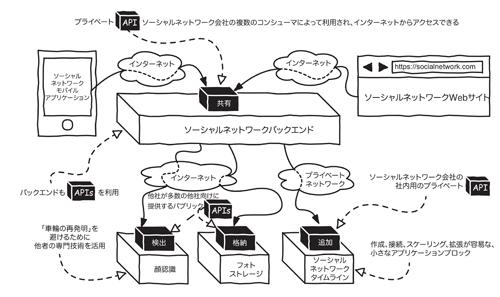 図1-4:パブリックソフトウェアLEGOブロックとプライベートソフトウェアLEGOブロックがAPIで結ばれているシステム