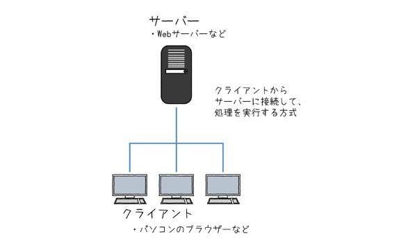 図2.2 クライアント・サーバー方式