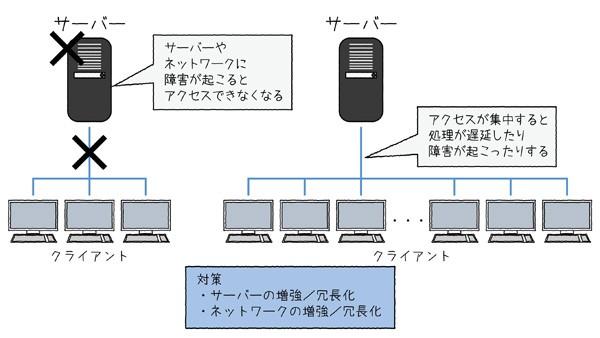 図2.3 クライアント・サーバー方式の問題点