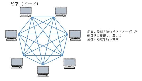 図2.4 P2Pネットワーク方式