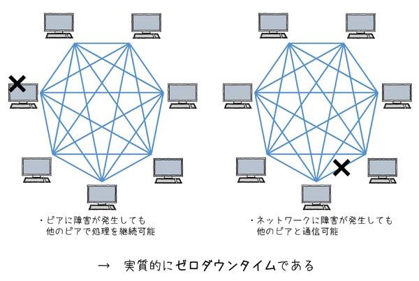 図2.5 P2Pネットワーク方式の耐障害性