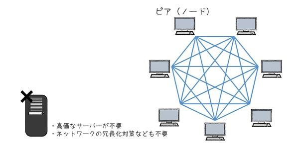 図2.6 P2Pネットワークは安価に構築可能