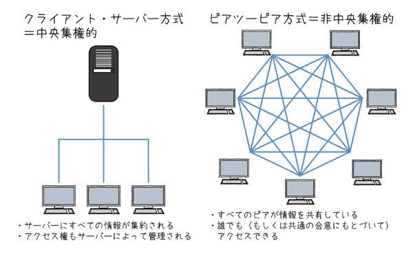 図2.7 中央集権的/非中央集権的なネットワーク方式