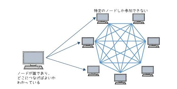 図2.8 プライベートブロックチェーンの場合