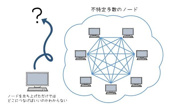 図2.9 パブリックブロックチェーンの場合