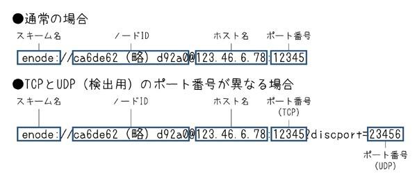 図2.10 enode URL形式