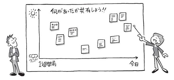 図1.2 思い出した内容を付箋に書いてホワイトボードに貼っていく