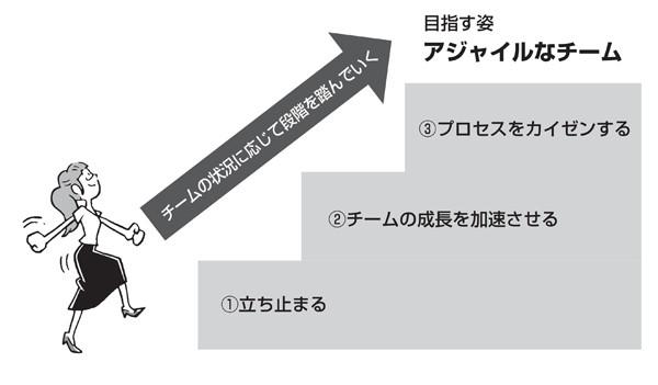 図1.4 ふりかえりの3つの目的と3つの段階