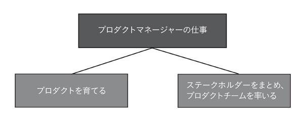図表2-1 プロダクトマネージャーの2種類の仕事