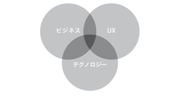 図表2-2 プロダクトマネージャーの仕事に必要な3つの領域