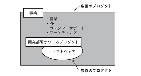 図表2-4 狭義のプロダクトと広義のプロダクト