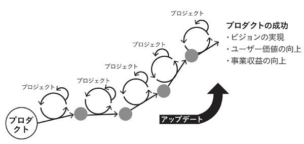 図表2-5 プロダクトとプロジェクトの関係