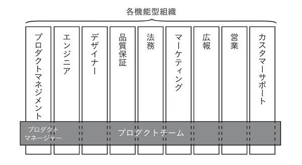 図表2-6 機能型組織とプロダクトチーム
