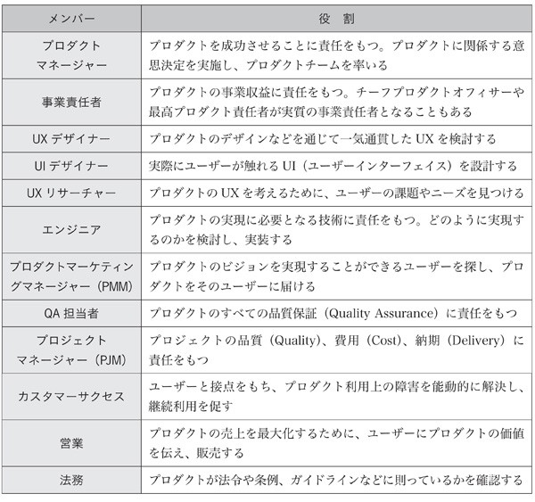図表2-7 プロダクトチームのメンバー例