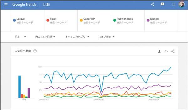 図1.3:Google Trendsの人気度の動向