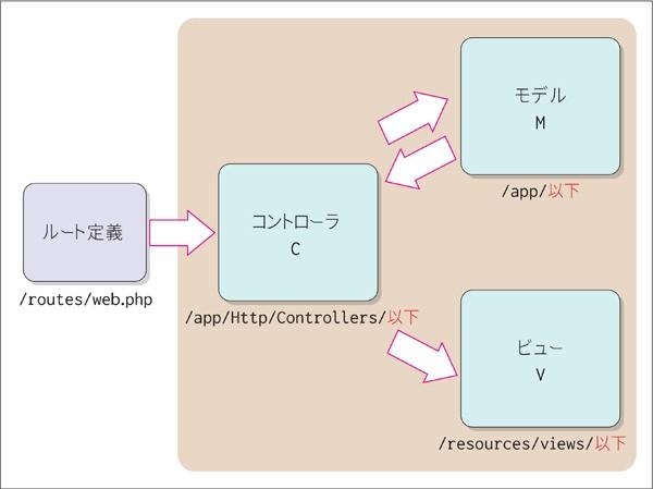 図1.4:MVCパターン
