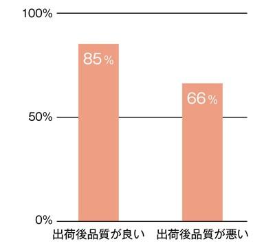 図2.3 上流テストと出荷後の品質[IPA17]