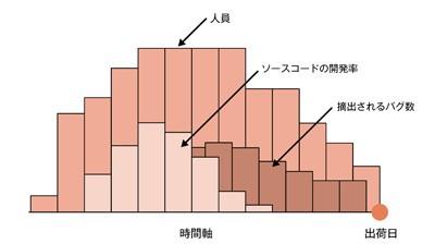 図2.4 レーリー特性1