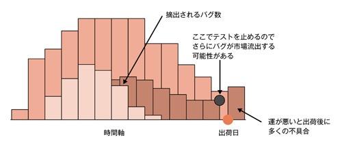 図2.5 レーリー特性2