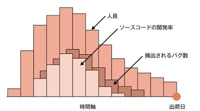 図2.6 レーリー特性3