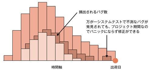図2.7 レーリー特性4