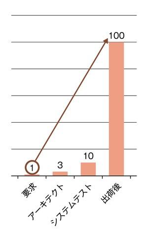 図2.8 要求のバグの修正工数[KAR14]