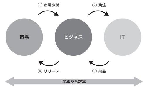 図2-1 ゴール分割型ビジネス