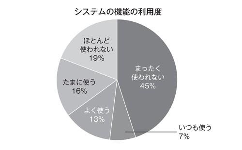 図2-2 要求の劣化(XP2002でのStandish Group報告より)