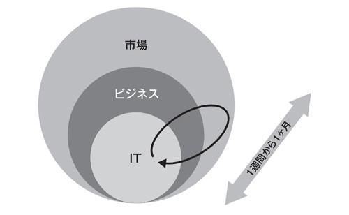 図2-3 ゴール共有型ビジネス