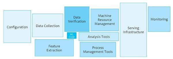 図1.1 機械学習に必要なシステムコンポーネント