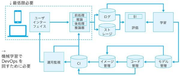 図1.3 機械学習システムの全体像