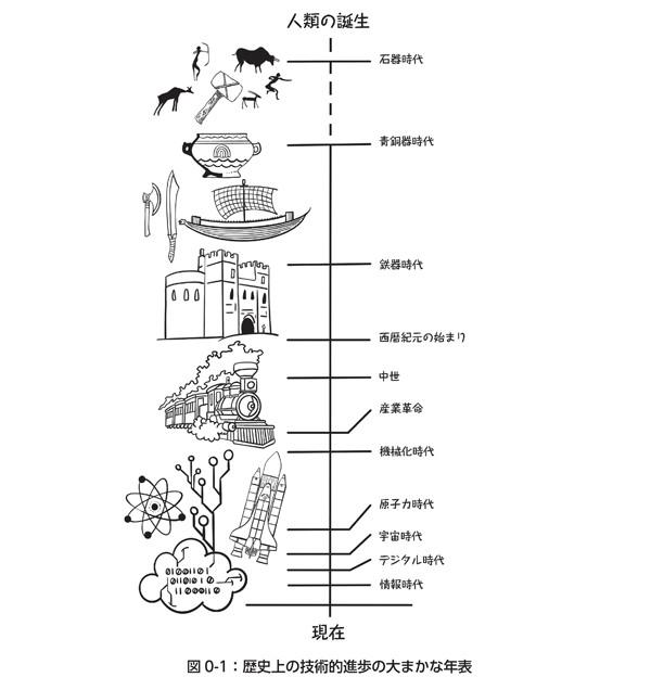 図0-1:歴史上の技術的進歩の大まかな年表