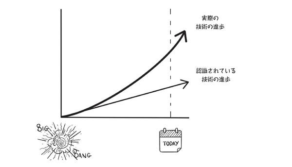 図0-2:認識されている技術の進歩と実際の技術の進歩