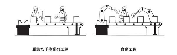 図0-3:手作業の工程と自動工程