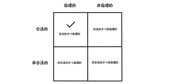 図0-4:目標はテクノロジの倫理的かつ合法的な活用